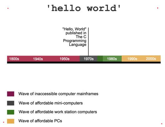 "Alasan istilah ""Hello World"" yang sering digunakan"